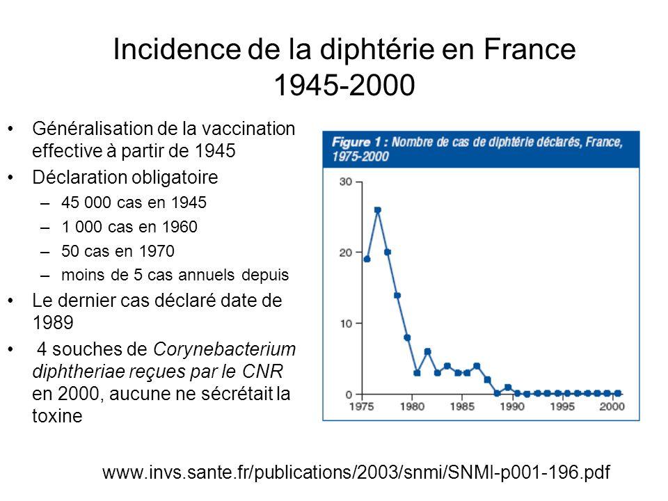 Le tétanos en France en 2005-2007 41 cas en 3 ans Principalement des personnes âgées –37, soit 90 %, ont 70 ans ou plus) –âge médian 80 ans (extrêmes : 1-95 ans) Et des femmes –31, soit 76 % Létalité : 32% Séquelles : 17% –difficultés motrices, complications ostéo- articulaires et de décubitus http://www.invs.sante.fr/beh/2008/30_31/beh_30_31_2008.pdf
