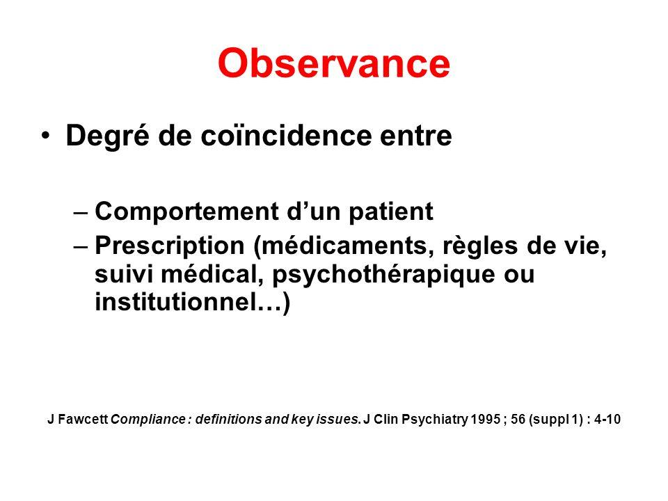 Observance Degré de coïncidence entre –Comportement dun patient –Prescription (médicaments, règles de vie, suivi médical, psychothérapique ou institut