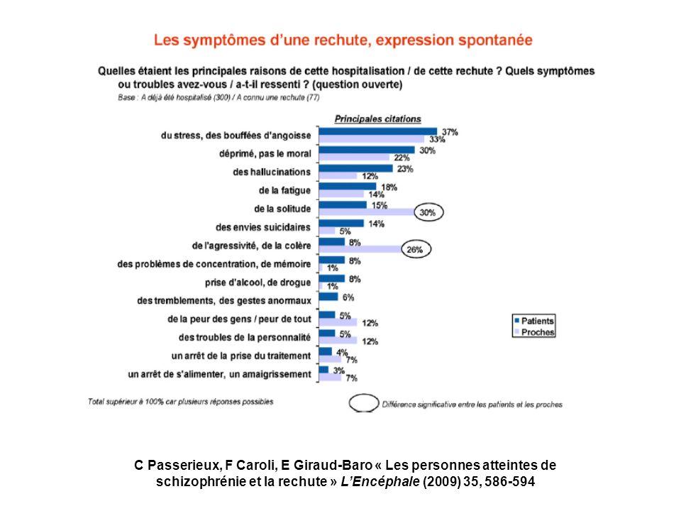 C Passerieux, F Caroli, E Giraud-Baro « Les personnes atteintes de schizophrénie et la rechute » LEncéphale (2009) 35, 586-594
