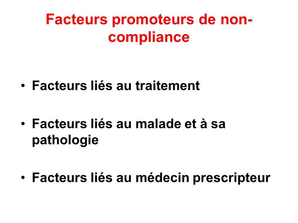 Facteurs promoteurs de non- compliance Facteurs liés au traitement Facteurs liés au malade et à sa pathologie Facteurs liés au médecin prescripteur