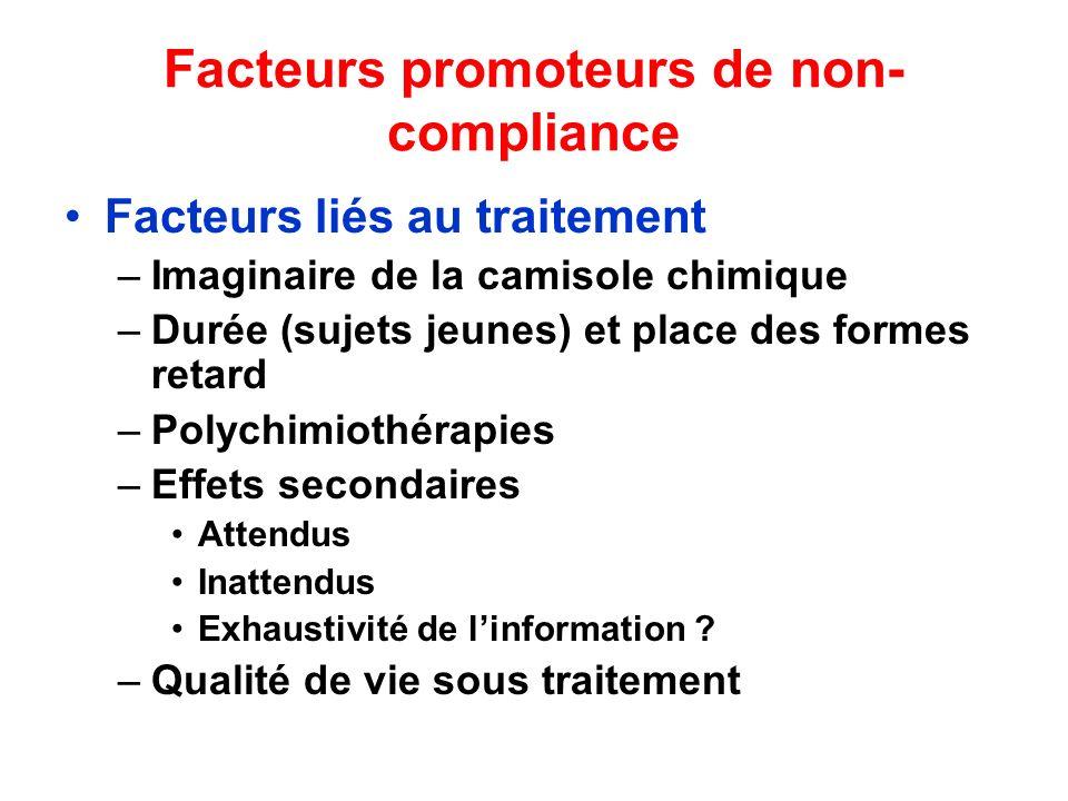 Facteurs promoteurs de non- compliance Facteurs liés au traitement –Imaginaire de la camisole chimique –Durée (sujets jeunes) et place des formes reta