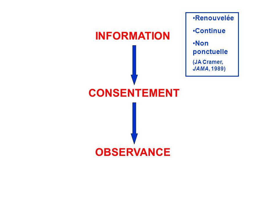 INFORMATION OBSERVANCE CONSENTEMENT Renouvelée Continue Non ponctuelle (JA Cramer, JAMA, 1989)