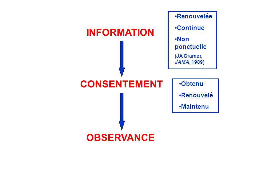 INFORMATION OBSERVANCE CONSENTEMENT Renouvelée Continue Non ponctuelle (JA Cramer, JAMA, 1989) Obtenu Renouvelé Maintenu