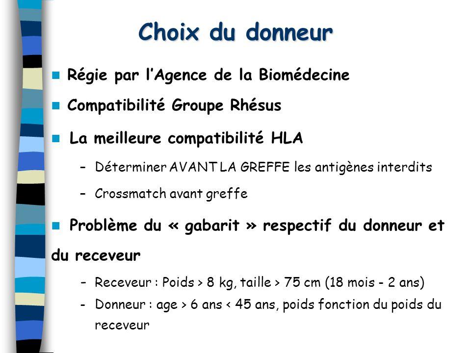 Choix du donneur Régie par lAgence de la Biomédecine Compatibilité Groupe Rhésus La meilleure compatibilité HLA – –Déterminer AVANT LA GREFFE les anti