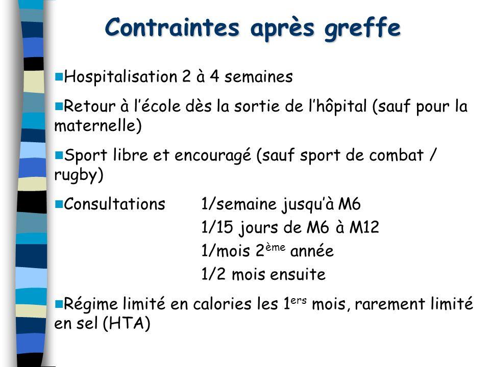 Contraintes après greffe Hospitalisation 2 à 4 semaines Retour à lécole dès la sortie de lhôpital (sauf pour la maternelle) Sport libre et encouragé (