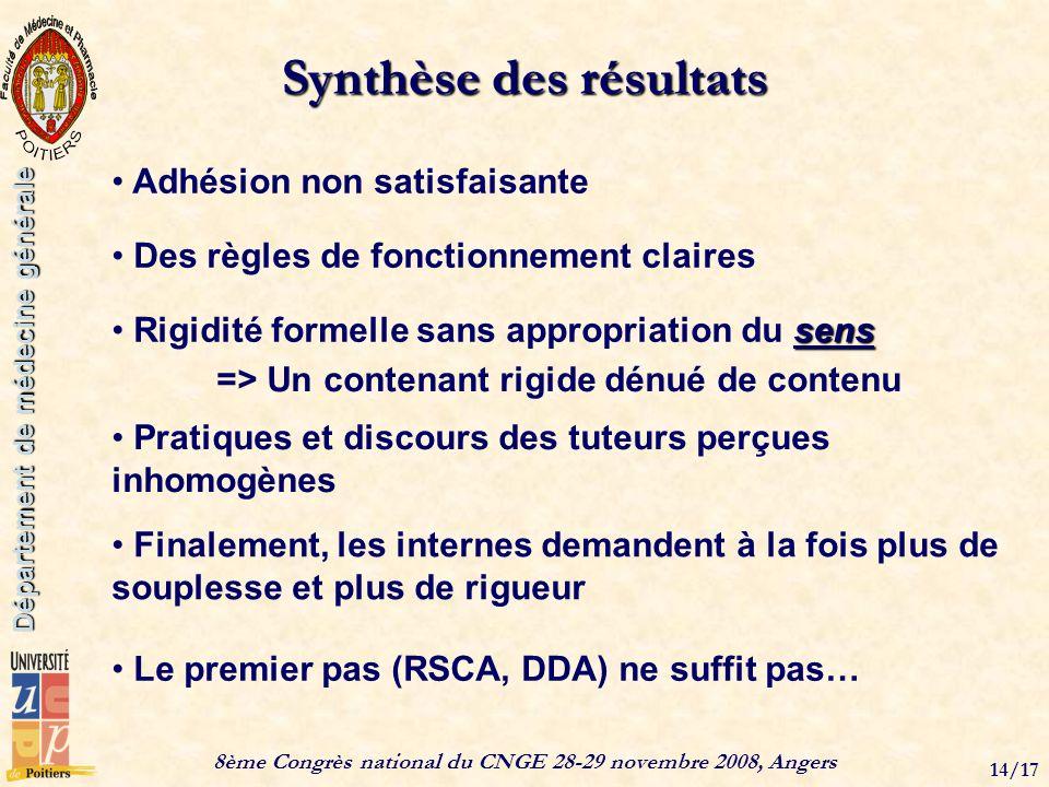 8ème Congrès national du CNGE 28-29 novembre 2008, Angers 14/17 Département de médecine générale Synthèse des résultats Adhésion non satisfaisante sen