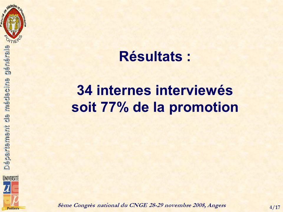 8ème Congrès national du CNGE 28-29 novembre 2008, Angers 4/17 Département de médecine générale Résultats : 34 internes interviewés soit 77% de la promotion