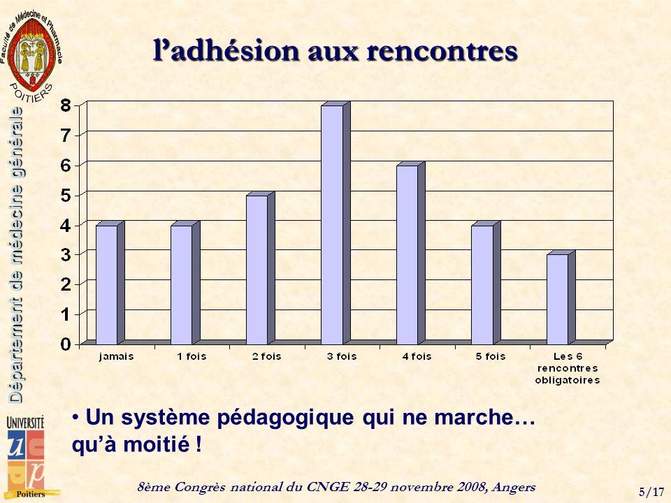 8ème Congrès national du CNGE 28-29 novembre 2008, Angers 5/17 Département de médecine générale ladhésion aux rencontres Un système pédagogique qui ne marche… quà moitié !