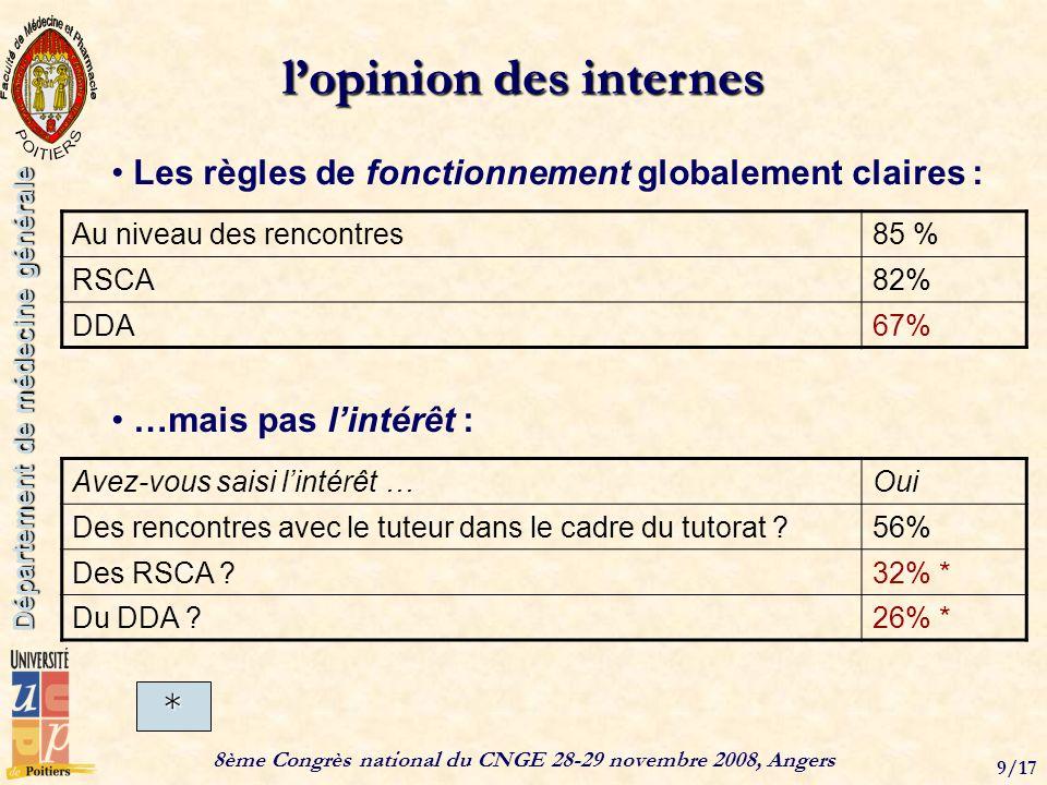 8ème Congrès national du CNGE 28-29 novembre 2008, Angers 9/17 Département de médecine générale lopinion des internes …mais pas lintérêt : Au niveau d