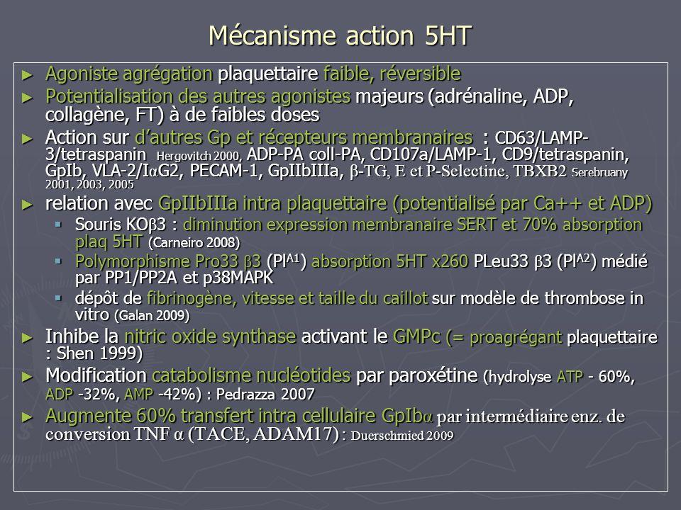 Mécanisme action 5HT Agoniste agrégation plaquettaire faible, réversible Agoniste agrégation plaquettaire faible, réversible Potentialisation des autr