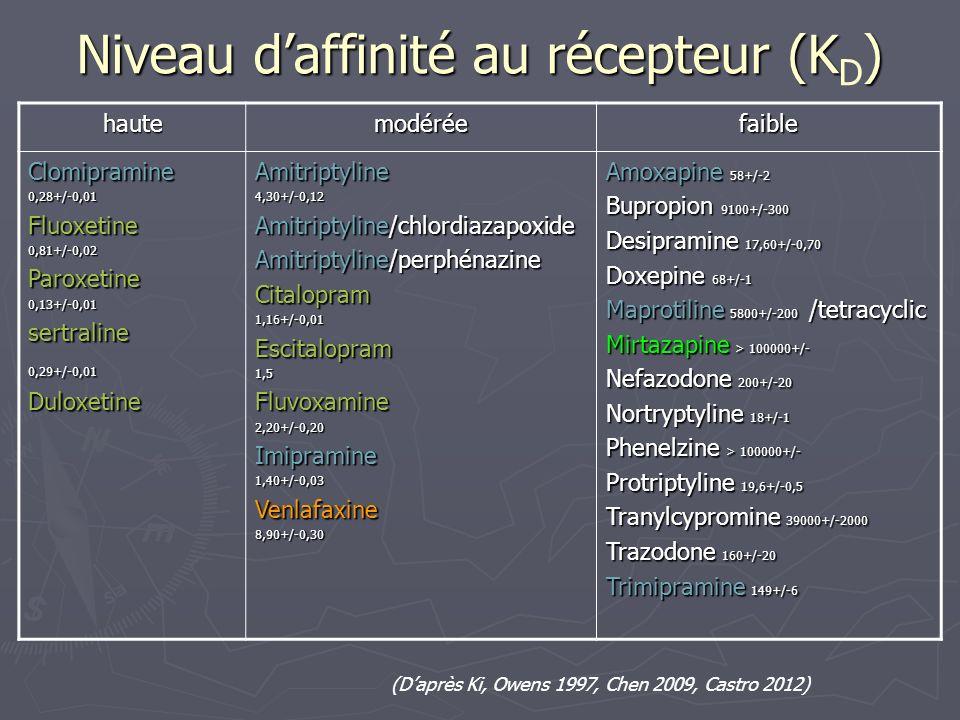 Niveau daffinité au récepteur (K) Niveau daffinité au récepteur (K D ) hautemodéréefaible Clomipramine0,28+/-0,01Fluoxetine0,81+/-0,02Paroxetine0,13+/