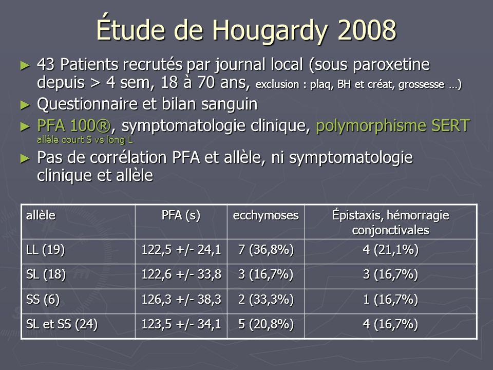 Étude de Hougardy 2008 43 Patients recrutés par journal local (sous paroxetine depuis > 4 sem, 18 à 70 ans, exclusion : plaq, BH et créat, grossesse …