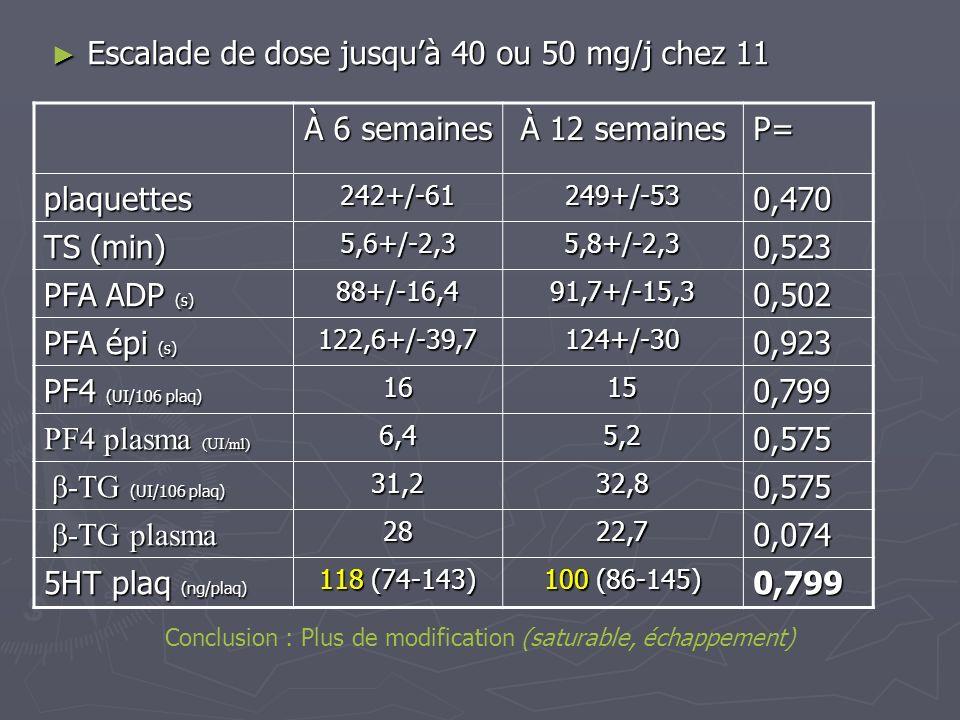 Escalade de dose jusquà 40 ou 50 mg/j chez 11 Escalade de dose jusquà 40 ou 50 mg/j chez 11 À 6 semaines À 12 semaines P= plaquettes242+/-61249+/-530,