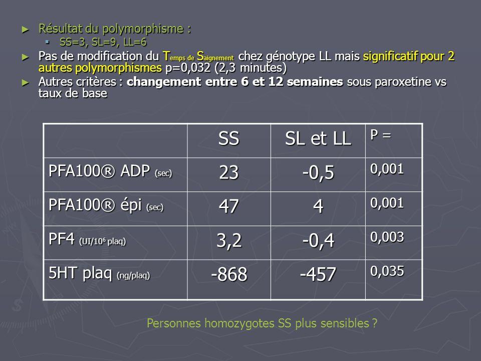 Résultat du polymorphisme : Résultat du polymorphisme : SS=3, SL=9, LL=6 SS=3, SL=9, LL=6 Pas de modification du T emps de S aignement chez génotype L