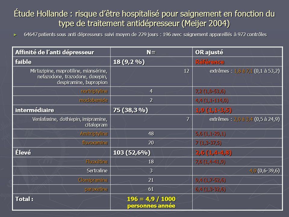 Étude Hollande : risque dêtre hospitalisé pour saignement en fonction du type de traitement antidépresseur (Meijer 2004) 64647 patients sous anti dépr