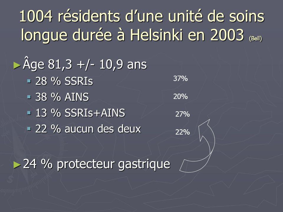 1004 résidents dune unité de soins longue durée à Helsinki en 2003 (Bell) Âge 81,3 +/- 10,9 ans Âge 81,3 +/- 10,9 ans 28 % SSRIs 28 % SSRIs 38 % AINS