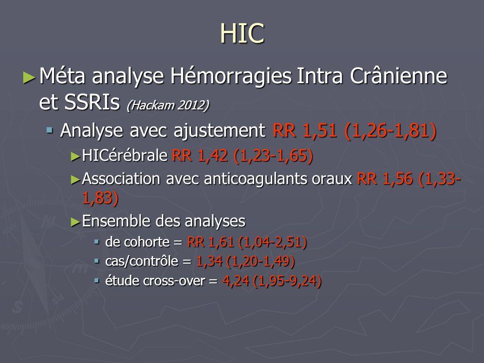 HIC Méta analyse Hémorragies Intra Crânienne et SSRIs (Hackam 2012) Méta analyse Hémorragies Intra Crânienne et SSRIs (Hackam 2012) Analyse avec ajust