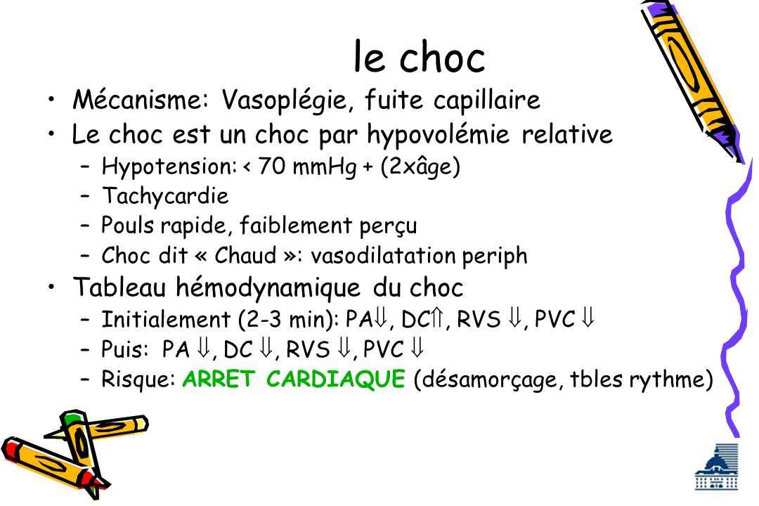 le choc Mécanisme: Vasoplégie, fuite capillaire Le choc est un choc par hypovolémie relative –Hypotension: < 70 mmHg + (2xâge) –Tachycardie –Pouls rap
