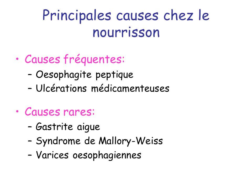 Principales causes chez lenfant Causes oesophagiennes –Oesophagite peptique +++ –Syndrome de Mallory-Weiss –Rupture de VO Causes gastriques ou duodénales –Gastrites hémorragiques –Ulcères Prise dAINS +++ Hélicobacter pylori +++