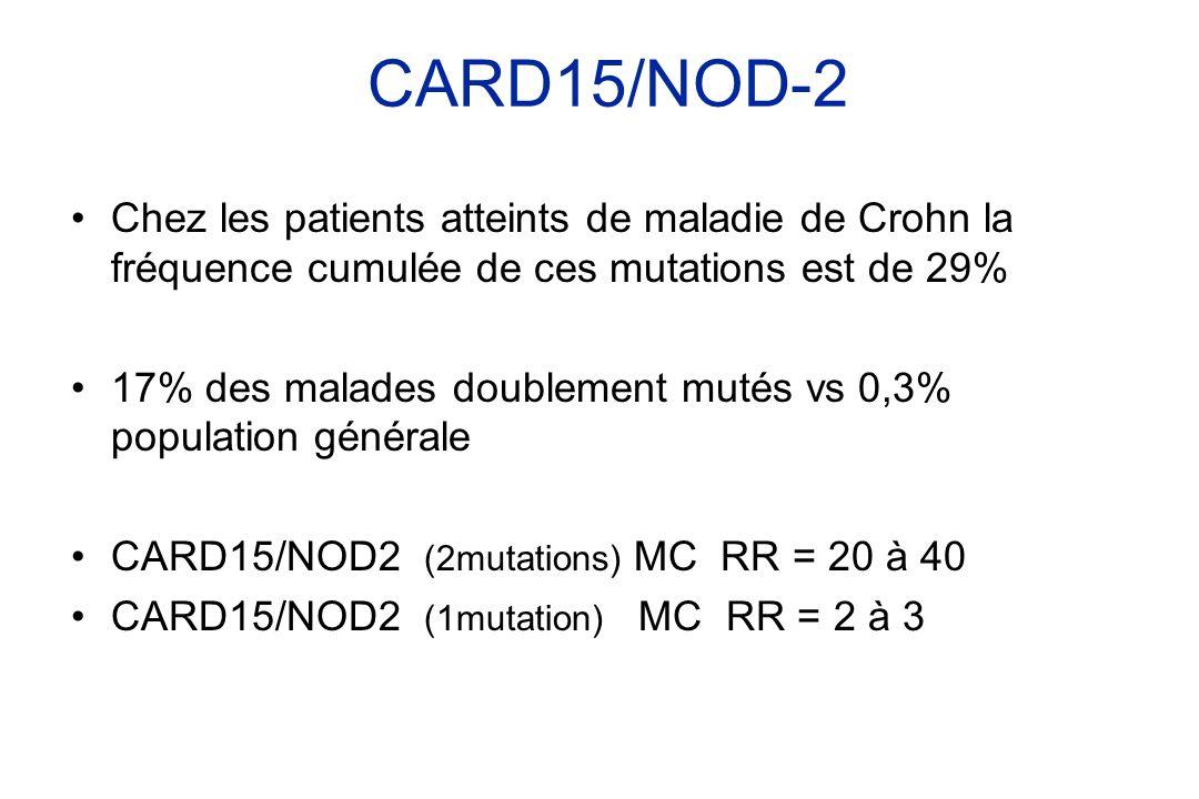 Chez les patients atteints de maladie de Crohn la fréquence cumulée de ces mutations est de 29% 17% des malades doublement mutés vs 0,3% population gé