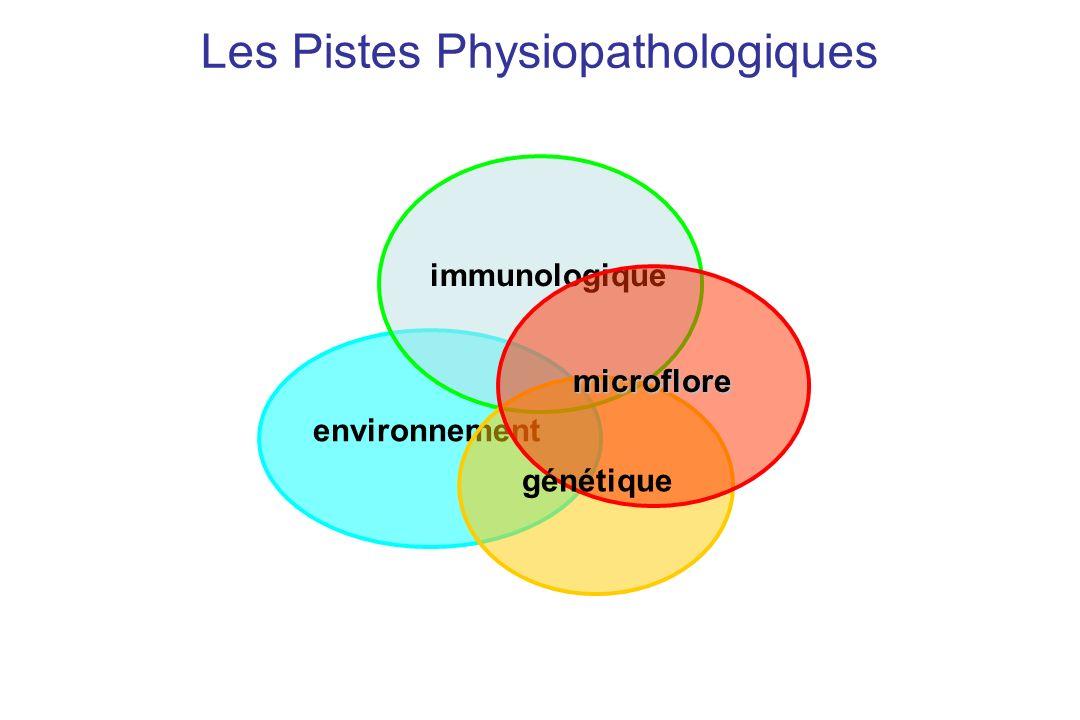 environnement immunologique Les Pistes Physiopathologiques microflore génétique