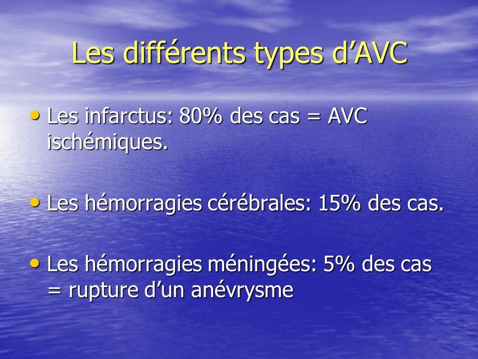 Les différents types dAVC Les infarctus: 80% des cas = AVC ischémiques. Les infarctus: 80% des cas = AVC ischémiques. Les hémorragies cérébrales: 15%