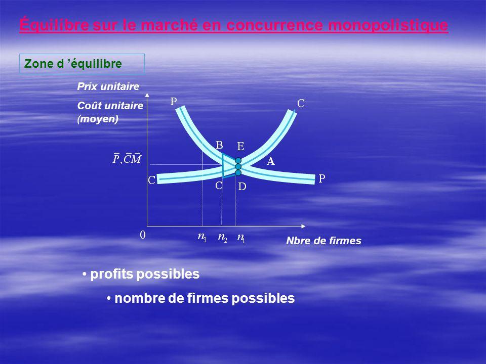 Équilibre sur le marché en concurrence monopolistique Zone d équilibre Nbre de firmes Prix unitaire Coût unitaire ( moyen) profits possibles nombre de firmes possibles
