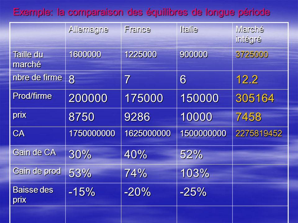Exemple: la comparaison des équilibres de longue période AllemagneFranceItalie Marché intégré Taille du marché 160000012250009000003725000 nbre de firme 87612.2 Prod/firme200000175000150000305164 prix87509286100007458 CA1750000000162500000015000000002275819452 Gain de CA 30% 40% 52% Gain de prod 53% 74% 103% Baisse des prix -15% -20% -25%