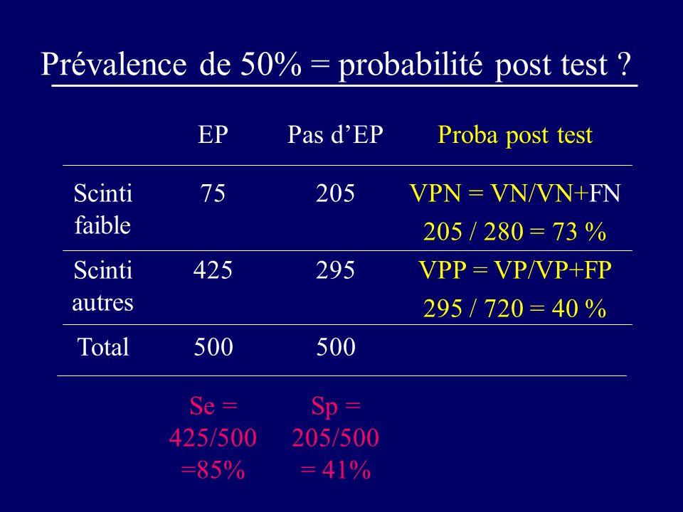 Prévalence de 50% = probabilité post test ? EPPas dEPProba post test Scinti faible 75205VPN = VN/VN+FN 205 / 280 = 73 % Scinti autres 425295VPP = VP/V