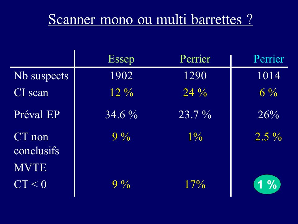 Scanner mono ou multi barrettes ? Nb suspects Essep 1902 Perrier 1290 Perrier 1014 CI scan12 %24 %6 % Préval EP34.6 %23.7 %26% CT non conclusifs 9 %1%