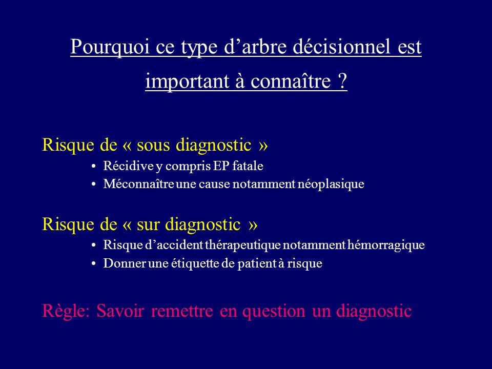Pourquoi ce type darbre décisionnel est important à connaître ? Risque de « sous diagnostic » Récidive y compris EP fatale Méconnaître une cause notam