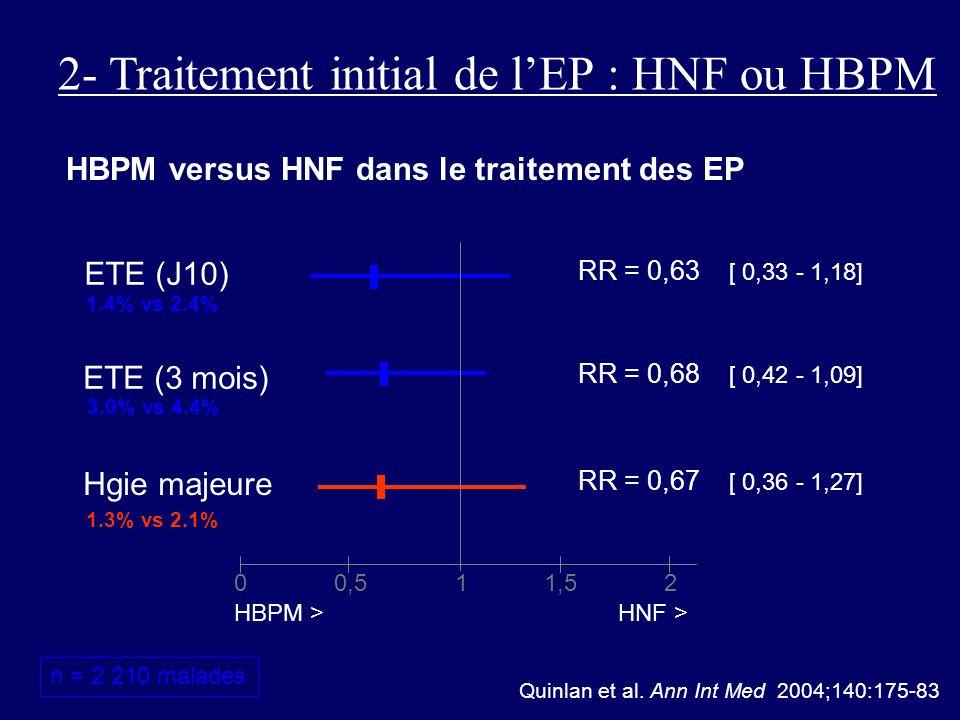 00,511,52 HBPM >HNF > HBPM versus HNF dans le traitement des EP Quinlan et al. Ann Int Med 2004;140:175-83 n = 2 210 malades ETE (J10) ETE (3 mois) RR