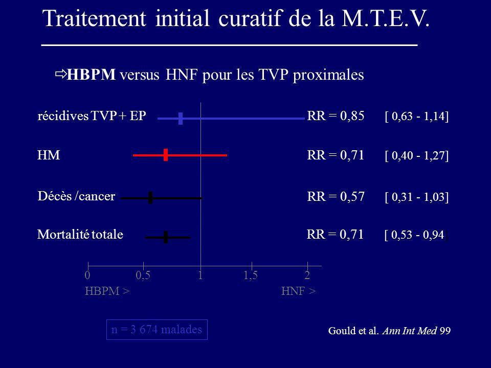 Traitement initial curatif de la M.T.E.V. HBPM versus HNF pour les TVP proximales 00,511,52 HBPM >HNF > RR = 0,85 [ 0,63 - 1,14] récidives TVP + EP RR