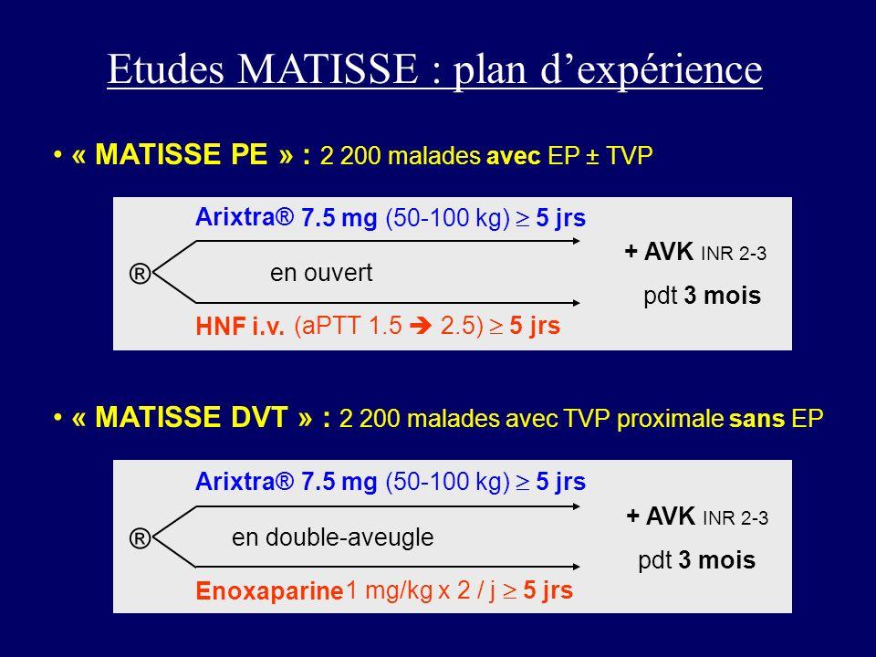 Etudes MATISSE : plan dexpérience « MATISSE PE » : 2 200 malades avec EP ± TVP ® Arixtra® HNF i.v. « MATISSE DVT » : 2 200 malades avec TVP proximale