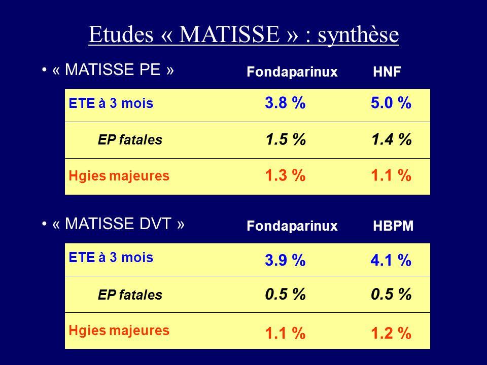 Etudes « MATISSE » : synthèse « MATISSE PE » « MATISSE DVT » ETE à 3 mois Hgies majeures FondaparinuxHNF ETE à 3 mois Hgies majeures FondaparinuxHBPM