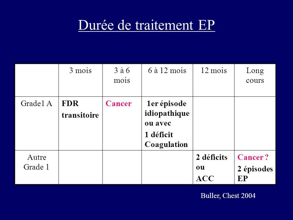 Durée de traitement EP 3 mois3 à 6 mois 6 à 12 mois12 moisLong cours Grade1 AFDR transitoire Cancer 1er épisode idiopathique ou avec 1 déficit Coagula