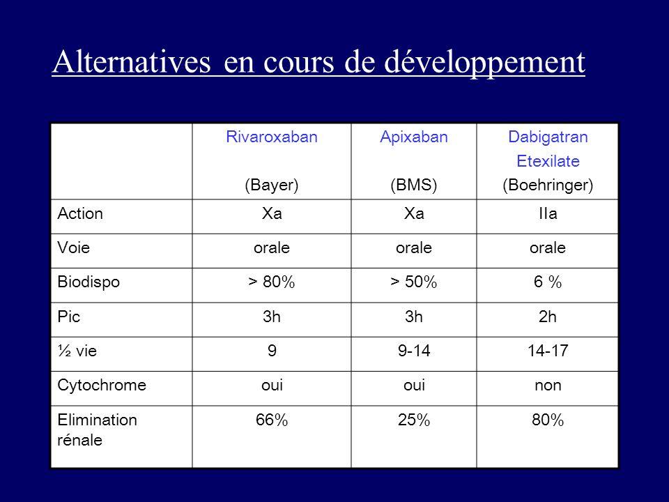 Rivaroxaban (Bayer) Apixaban (BMS) Dabigatran Etexilate (Boehringer) ActionXa IIa Voieorale Biodispo> 80%> 50%6 % Pic3h 2h ½ vie99-1414-17 Cytochromeo