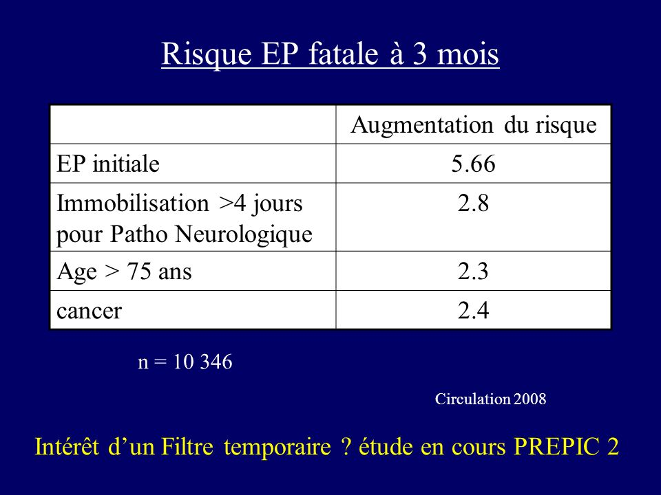 Risque EP fatale à 3 mois Augmentation du risque EP initiale5.66 Immobilisation >4 jours pour Patho Neurologique 2.8 Age > 75 ans2.3 cancer2.4 Intérêt