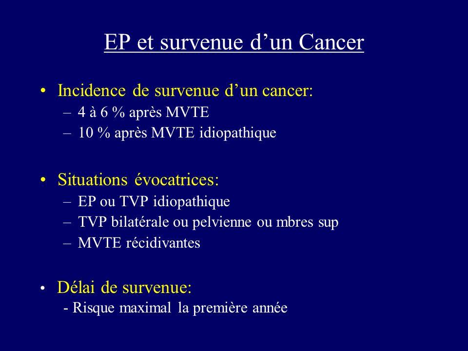 EP et survenue dun Cancer Incidence de survenue dun cancer: –4 à 6 % après MVTE –10 % après MVTE idiopathique Situations évocatrices: –EP ou TVP idiop