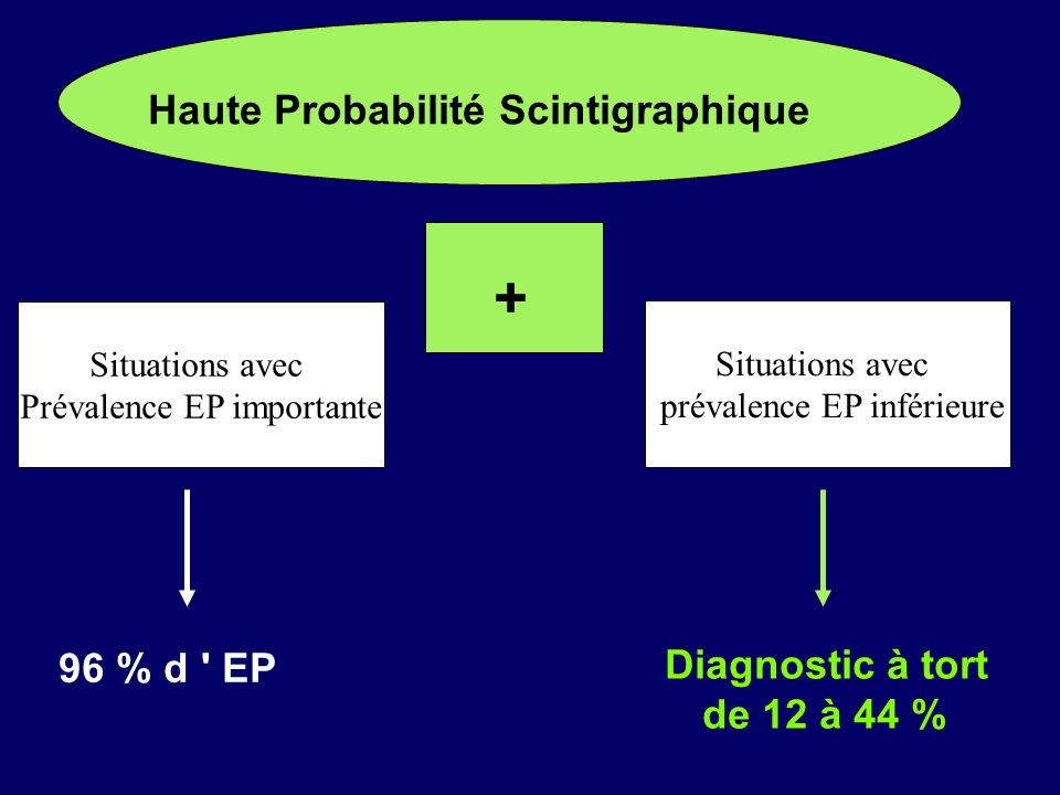 Haute Probabilité Scintigraphique + Situations avec Prévalence EP importante 96 % d ' EP Situations avec prévalence EP inférieure Diagnostic à tort de