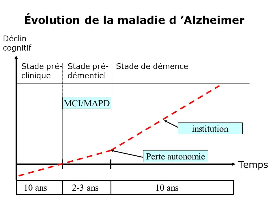 Le MCI Plainte de mémoire (sujet/entourage), Atteinte de la mémoire dans les tests, Respect des autres fonctions cognitives, Pas de modification des activités quotidiennes, Absence des critères de démence.