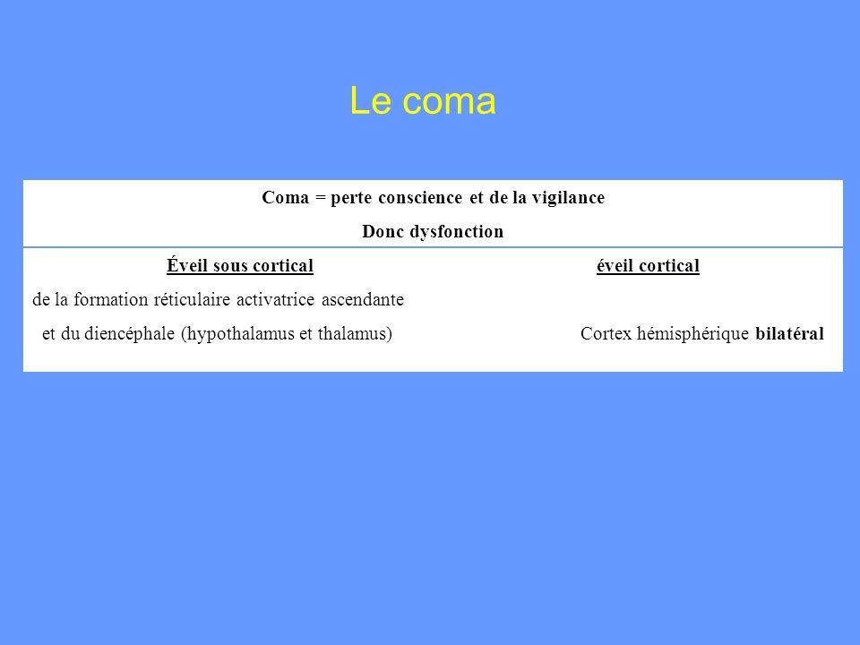Le coma Coma = perte conscience et de la vigilance Donc dysfonction Éveil sous corticaléveil cortical de la formation réticulaire activatrice ascendan