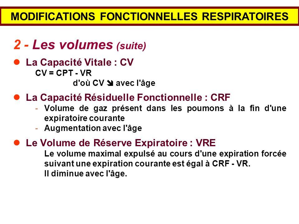MODIFICATIONS FONCTIONNELLES RESPIRATOIRES 2 - Les volumes (suite) La Capacité Vitale : CV CV = CPT - VR d'où CV avec l'âge La Capacité Résiduelle Fon