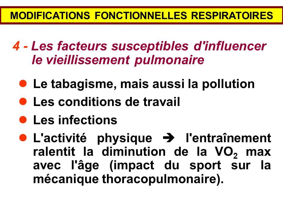 MODIFICATIONS FONCTIONNELLES RESPIRATOIRES 4 - Les facteurs susceptibles d'influencer le vieillissement pulmonaire Le tabagisme, mais aussi la polluti