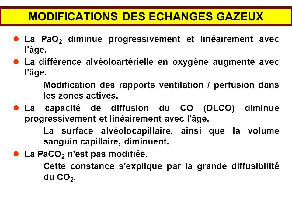 MODIFICATIONS DES ECHANGES GAZEUX La PaO 2 diminue progressivement et linéairement avec l'âge. La différence alvéoloartérielle en oxygène augmente ave