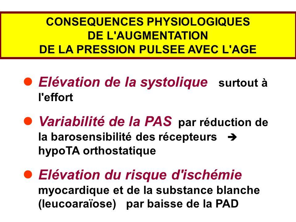 CONSEQUENCES PHYSIOLOGIQUES DE L'AUGMENTATION DE LA PRESSION PULSEE AVEC L'AGE Elévation de la systolique surtout à l'effort Variabilité de la PAS par