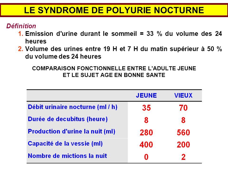 LE SYNDROME DE POLYURIE NOCTURNE Définition 1.Emission d'urine durant le sommeil = 33 % du volume des 24 heures 2.Volume des urines entre 19 H et 7 H