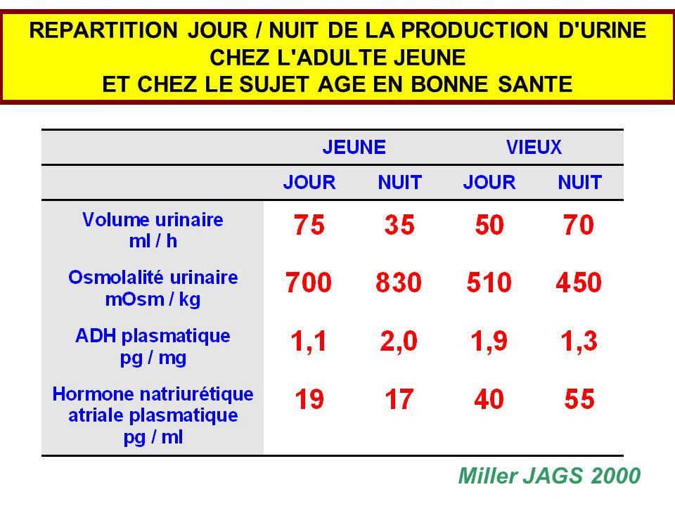 REPARTITION JOUR / NUIT DE LA PRODUCTION D'URINE CHEZ L'ADULTE JEUNE ET CHEZ LE SUJET AGE EN BONNE SANTE Miller JAGS 2000