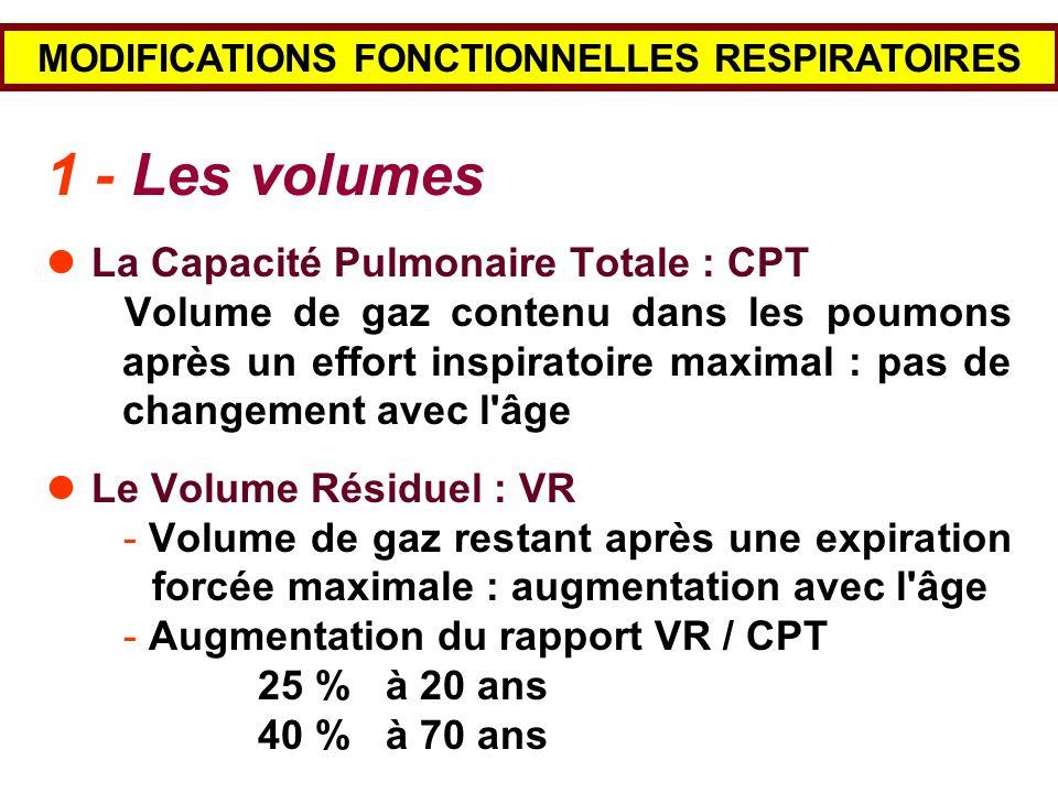 MODIFICATIONS FONCTIONNELLES RESPIRATOIRES 1 - Les volumes La Capacité Pulmonaire Totale : CPT Volume de gaz contenu dans les poumons après un effort