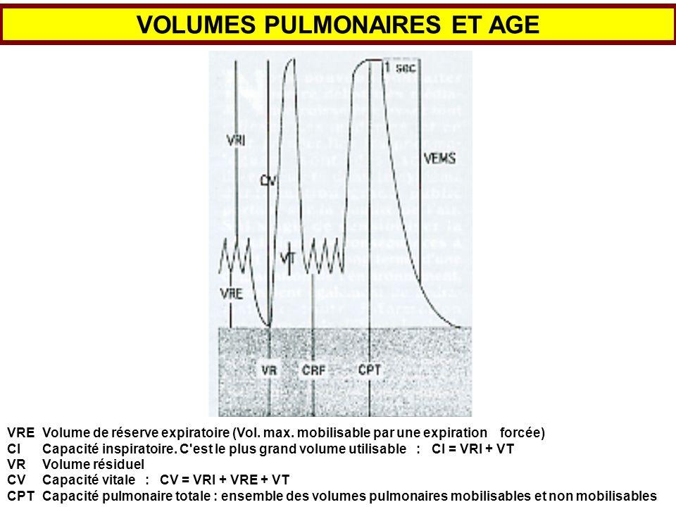 MODIFICATIONS FONCTIONNELLES RESPIRATOIRES 2 - Les volumes (suite) La Capacité Vitale : CV CV = CPT - VR d où CV avec l âge La Capacité Résiduelle Fonctionnelle : CRF -Volume de gaz présent dans les poumons à la fin d une expiratoire courante -Augmentation avec l âge Le Volume de Réserve Expiratoire : VRE Le volume maximal expulsé au cours d une expiration forcée suivant une expiration courante est égal à CRF - VR.